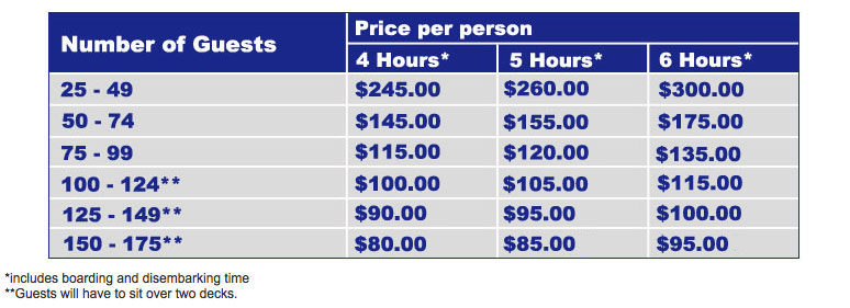 Pricing grid for our Sunday wedding package.