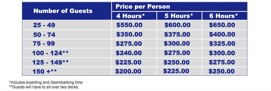 Pricing grid for our Top of the Line wedding package.